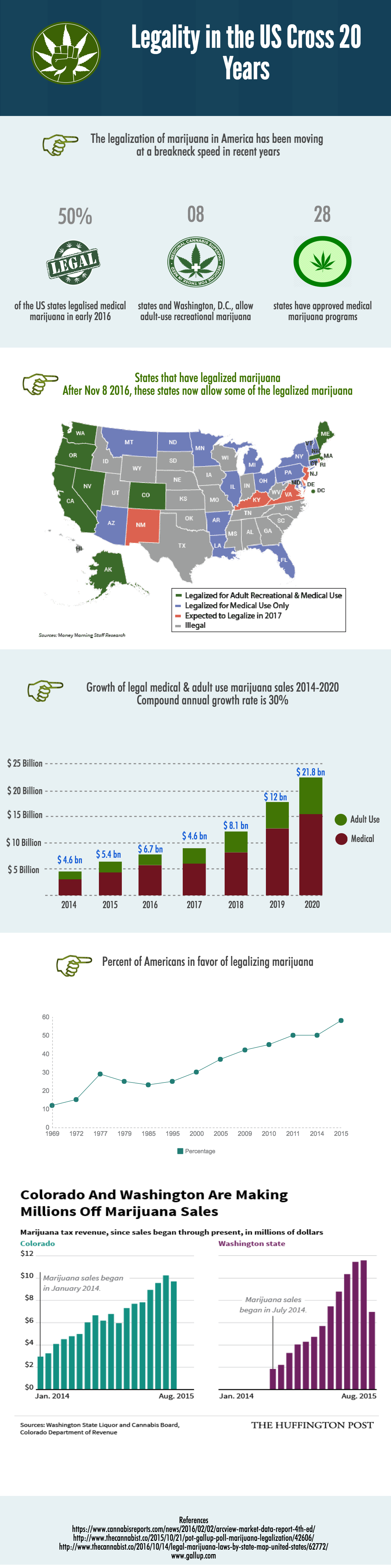 Legality of Cannabis in the USA Over 20 Years