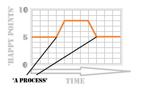 Get Higher On Marijuana - Graph 2