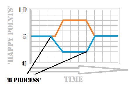 Get Higher On Marijuana - Graph 3